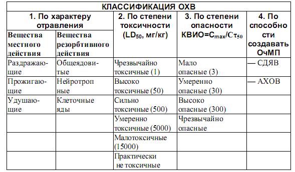 Инструкция По Консервации И Ликвидации Опо - фото 9