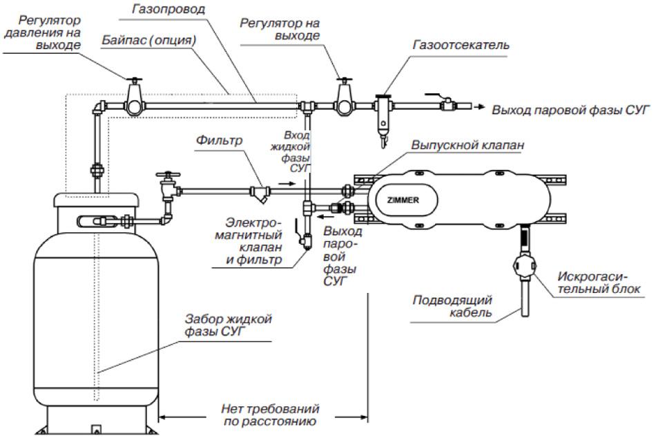 сжиженный газ конднесатоотводчик